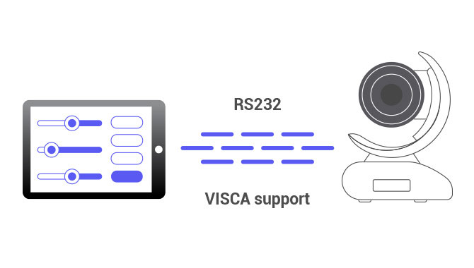 RS232 VISCA integration capabilities